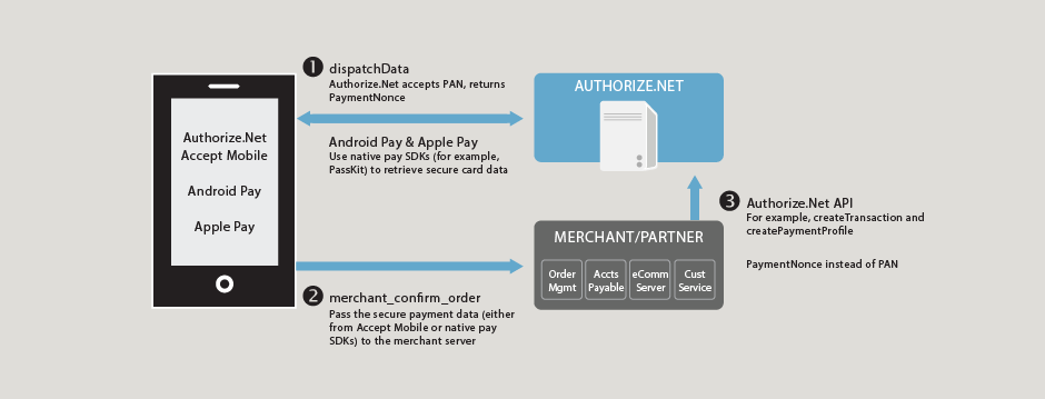 Authorize Net API Documentation - Mobile In-App Transactions
