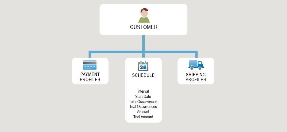 Authorize Net API Documentation - Recurring Billing