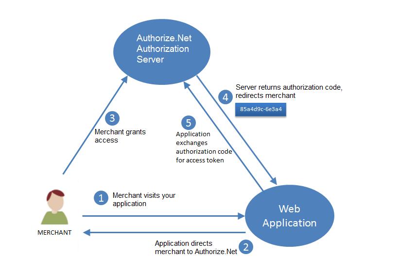 Authorize Net API Documentation - Authenticating API Requests With