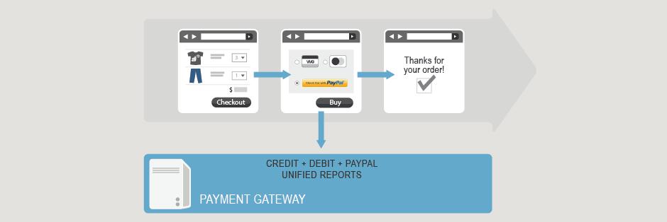 Authorize Net API Documentation - PayPal Express Checkout
